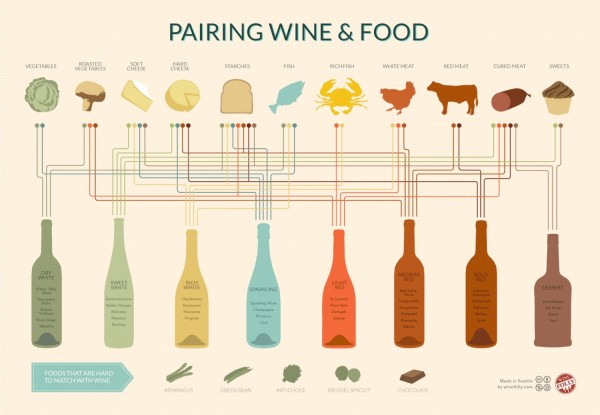Mr & Mrs Romance - Wine Pairings Chart from Visual.ly